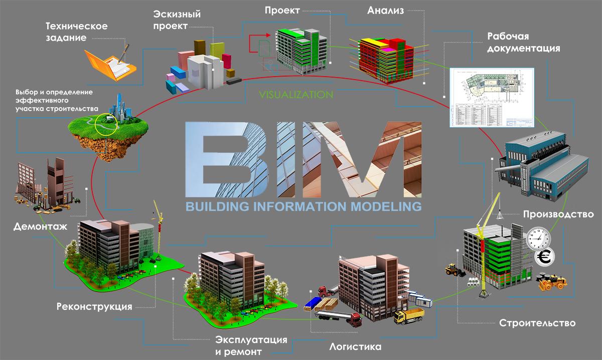 Сферы использования BIM
